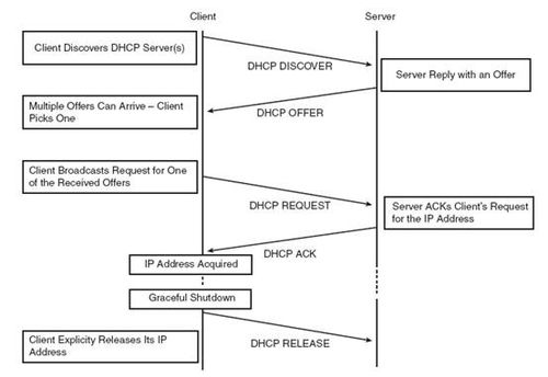 RedHat Linux AS 4 配置DHCP